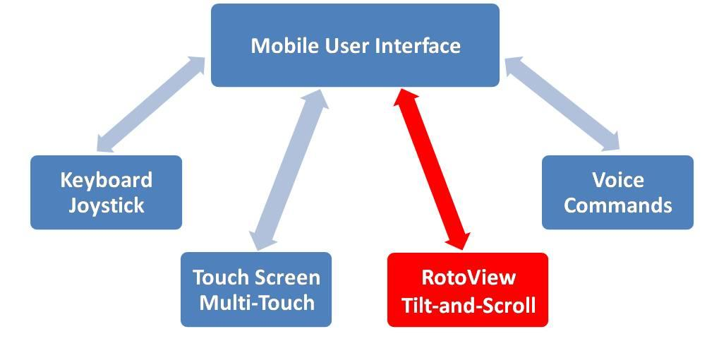 RotoView               completes the user interface puzzle